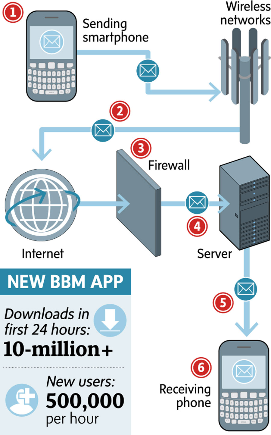 How does the wildly popular BBM differ from regular text messaging? 47574