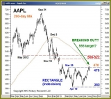 An Electronic Push For AAPL 46017